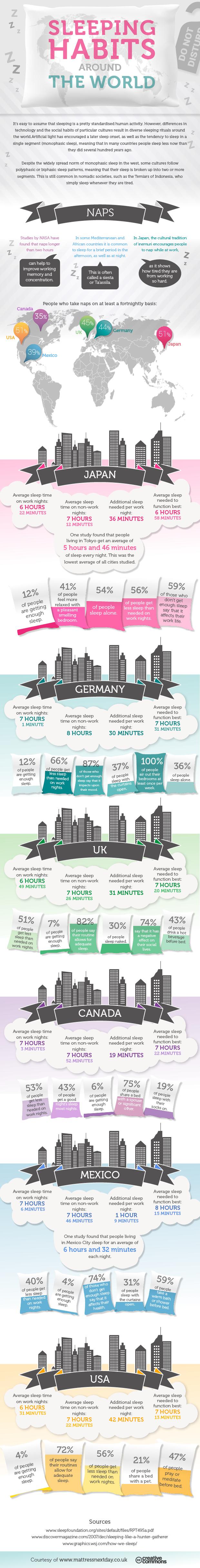 Sleeping Habits Around The World